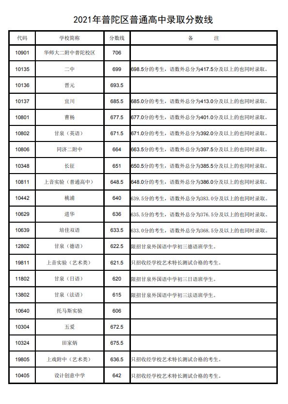 上海普陀區中考各高中錄取分數線