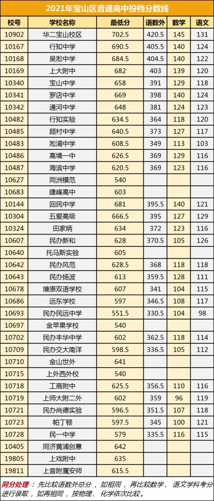 上海寶山區2021高中錄取分數線