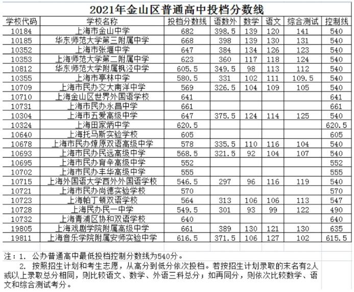 上海金山區中考各高中錄取分數線