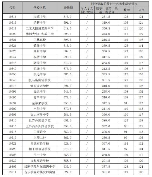 上海浦東新區中考各高中錄取分數線