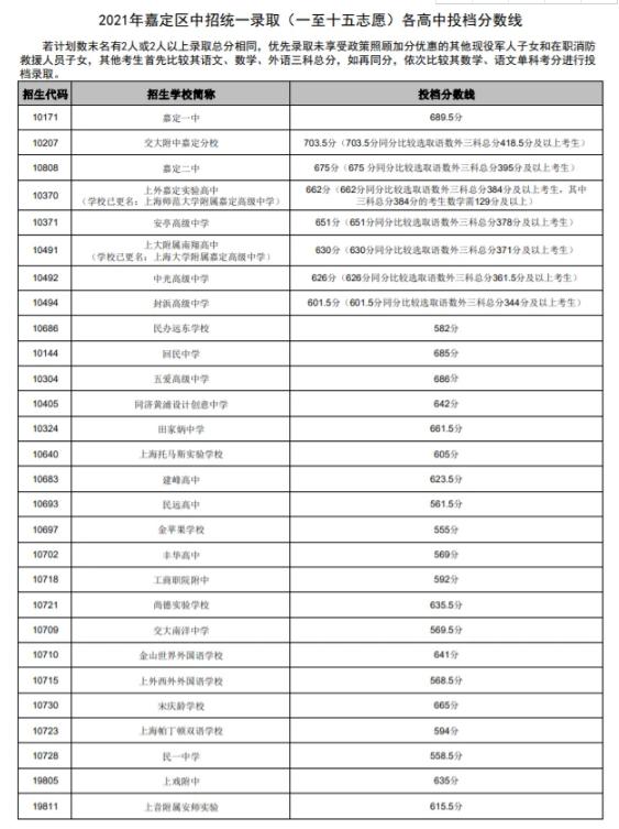 上海嘉定區2021高中錄取分數線