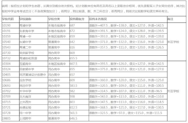 上海青浦區2021高中錄取分數線