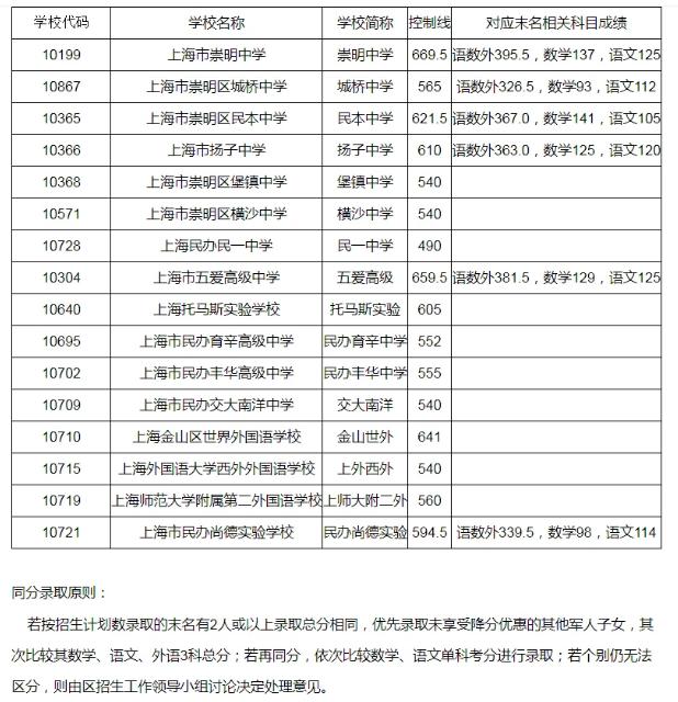 上海崇明區2021高中錄取分數線